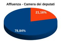 Afflusso Camera ore 03:00 - 78,84%