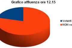Grafico affluenza ore 12:15 - Votanti 21,04%