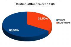 Grafico affluenza ore 19:00 - Votanti 66,5%