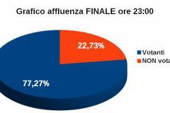 Grafico affluenza ore 19:00 - Votanti 77,27%