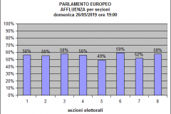 Istogramma Europee Affluenza ore 19:00