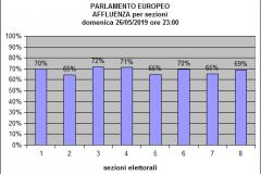 Istogramma Europee Affluenza ore 23:00
