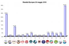 Risultati Liste istogramma Europee 2019