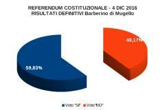 RISULTATI DEFINITIVI 8 SU 8 SEZ. - REFERENDUM COSTITUZIONALE