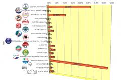 Risultati con Voti non validi - Liste istogramma Europee 2019